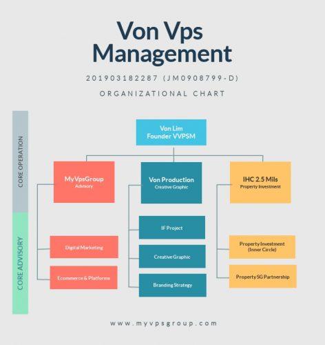Von-Vps-Management-Project-Team